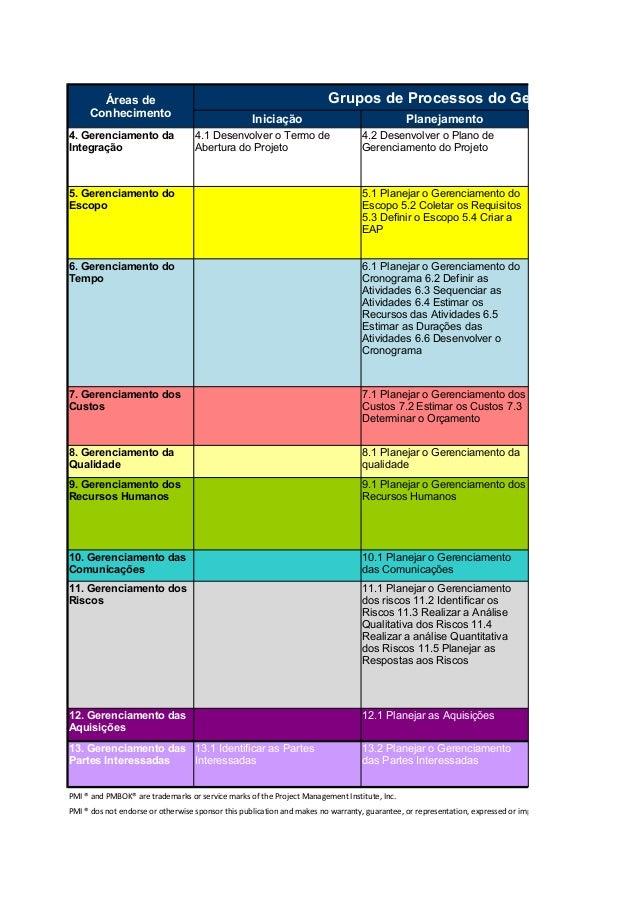 Grupos de Processos do Gerenciamento de Iniciação Planejamento 12.1 Planejar as Aquisições PMI ® and PMBOK® are trademarks...