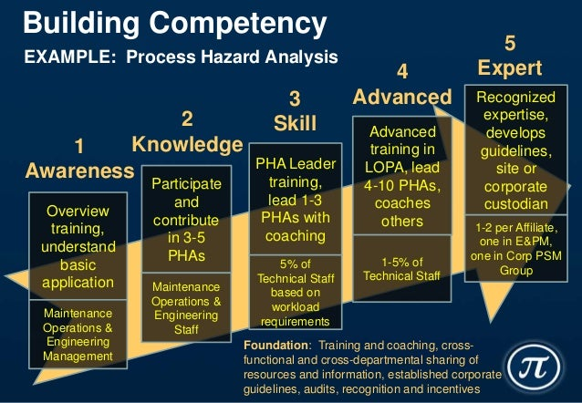 Process Safety Competency Rev 5