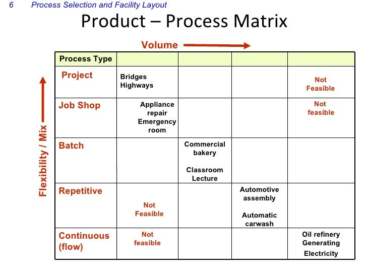 about product process matrix The product-process matrix is a tool that allows organizations to organize their  production methods based of the product being produced here's a breakdown.