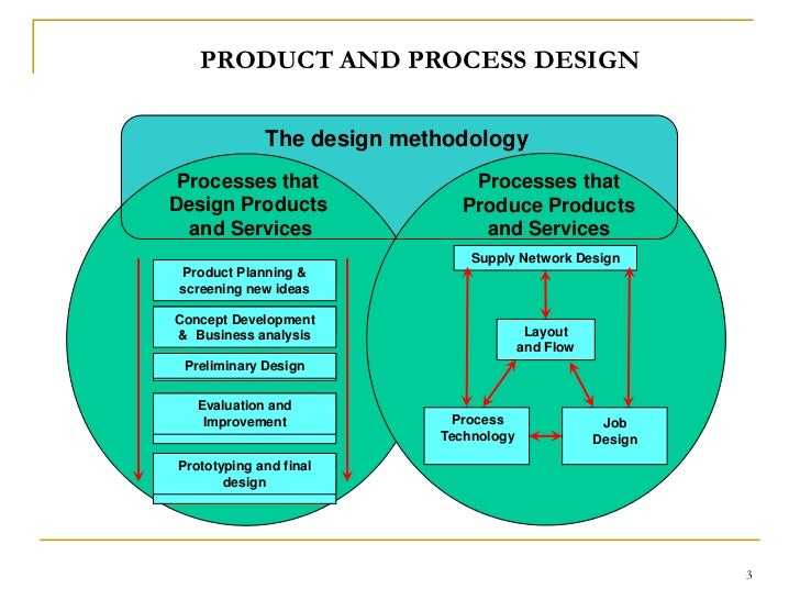Process selection for manufacturing fms for Product design manufacturing