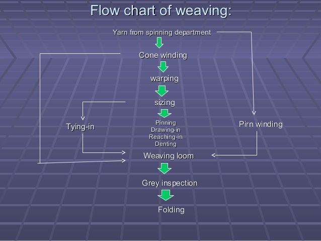 Process Sequence Of Weaving