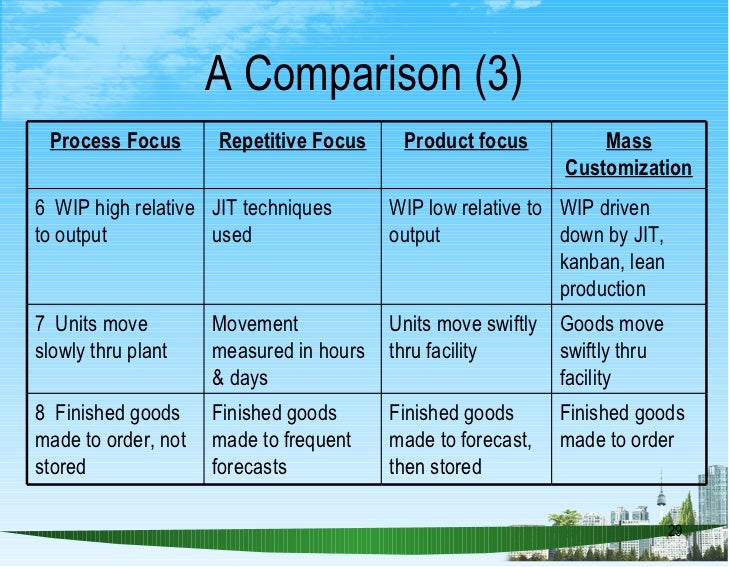 comparing lean and mass production strategies In this article we'll compare the two methods and their relationship to erp   unlike bts products, where mass production helps bring costs down,  it's  important to understand how it aligns with your company's overall strategy and  goals  filed under: expert opinions, lean manufacturing, uncategorized.