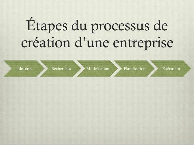 Processus cr ation entreprise for Idee de creation entreprise