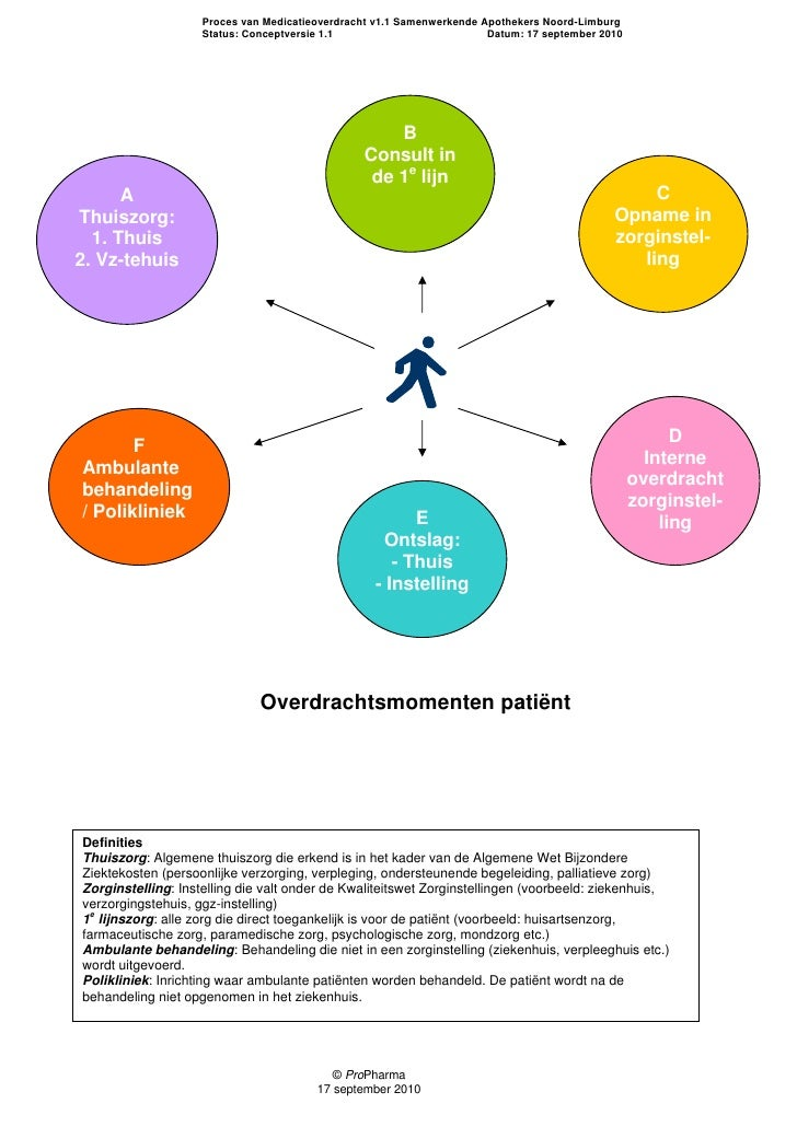 Proces van Medicatieoverdracht v1.1 Samenwerkende Apothekers Noord-Limburg                     Status: Conceptversie 1.1  ...