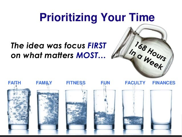 Prioritizing Your Time The idea was focus FIRST on what matters MOST… FACULTYFAMILY FUN FINANCESFAITH FITNESS