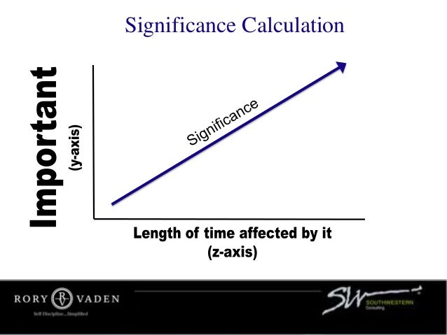 Significance Calculation