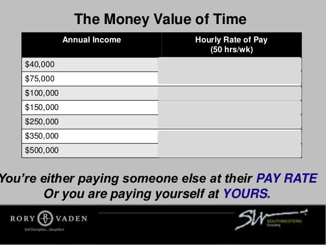 The Money Value of Time Annual Income Hourly Rate of Pay (50 hrs/wk) $40,000 $16.67 $75,000 $31.25 $100,000 $41.66 $150,00...