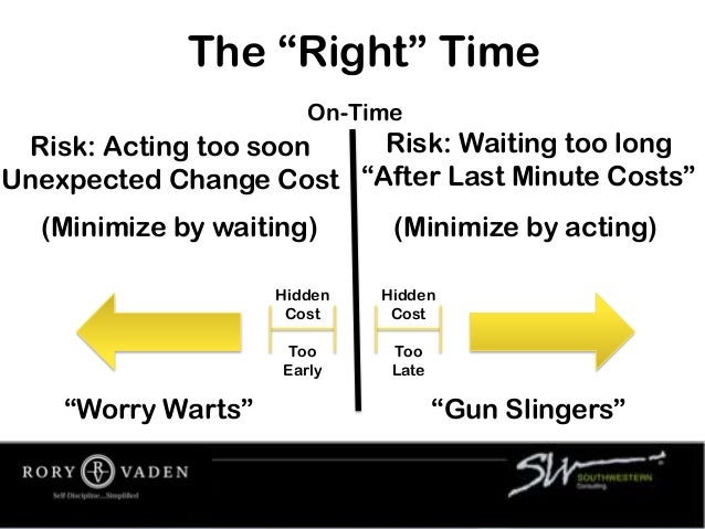 """The """"Right"""" Time Risk: Acting too soon Unexpected Change Cost Risk: Waiting too long """"After Last Minute Costs"""" On-Time Hid..."""