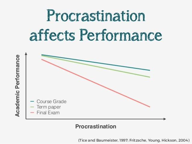 term paper procrastination The senseless nature of procrastination is captured perfectly by an article  this  is what would happen if, when you're faced with a term paper,.