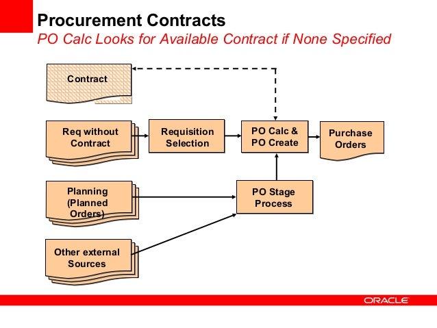fta best practices procurement manual