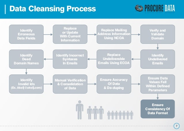 Data cleaning process.