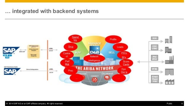 Thierry Loir The Ariba Network A Two Sided Business Model