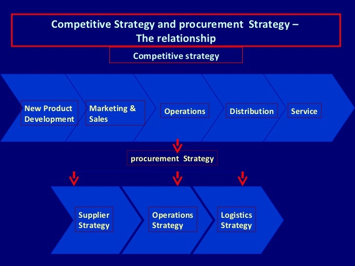 dell procurement strategy What is strategic fit  companies build a competitive strategy to target a set of  to make it clearer let's have an example of dell computers which uses.