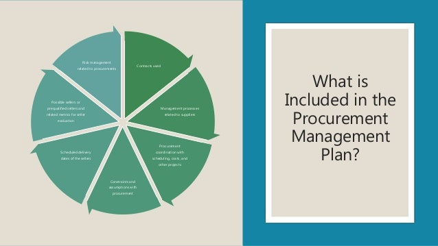 What is Included in the Procurement Management Plan? Contracts used Management processes related to suppliers Procurement ...