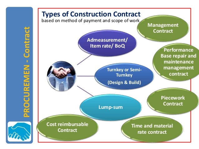 Public procurement and contract theory and practice in for Cost plus a fee contract form for homebuilding