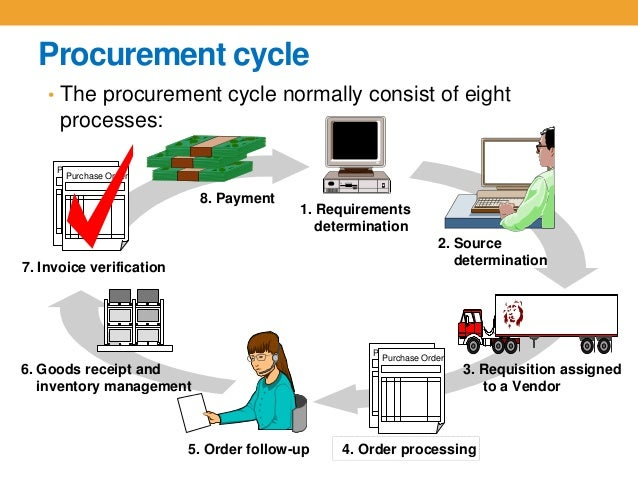 Importance of Effective Procurement Practices for Successful