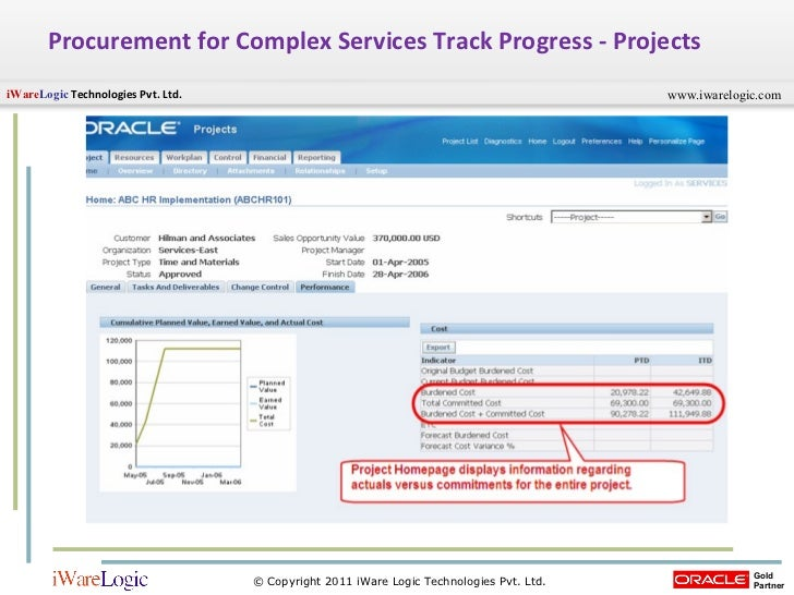 Procurement For Complex Services Process U2013 Work Confirmation Status; 43.