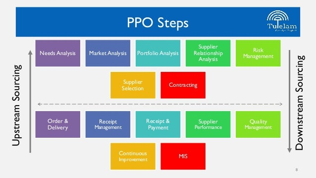 Procurement process outsourcing how it works