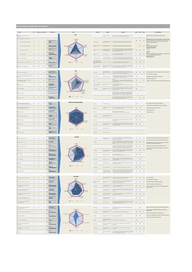 Procurement & Supply Chain Benchmark      Metric                                                 PCD        Peer Group    ...