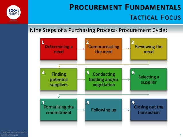Procurement training course -introduction to procurement