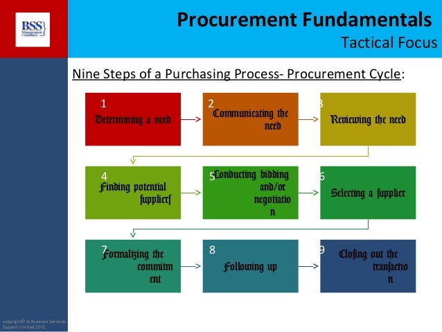 Procurement Training Introduction to Procurement Final Version