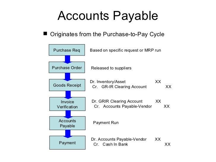 p2p process flow chart: Procure to pay ppt