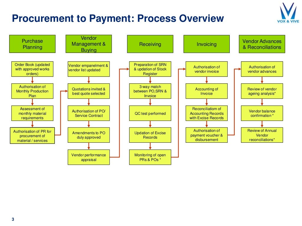 Procurement to Payment: Process Overview 3 Receiving Vendor Management & Buying Purchase Planning Authorisation of Monthly...