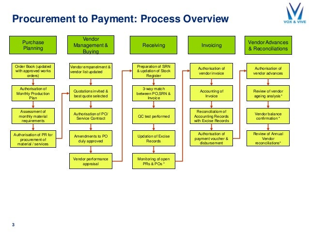 process map for procurement