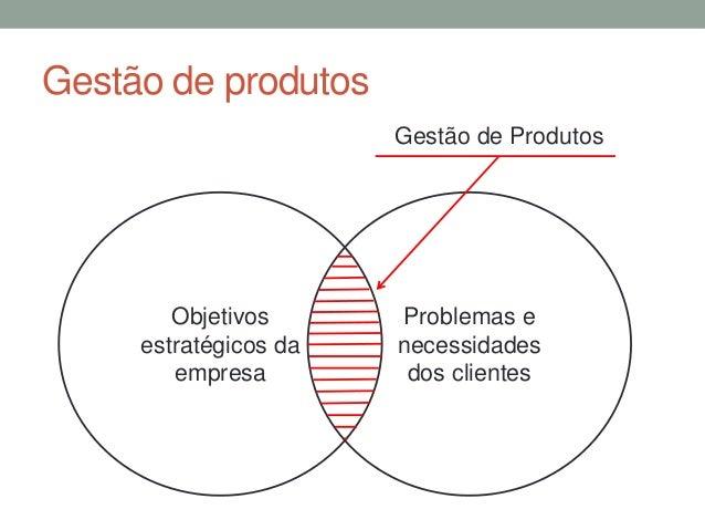 Gestão de produtos  Objetivos  estratégicos da  empresa  Gestão de Produtos  Problemas e  necessidades  dos clientes