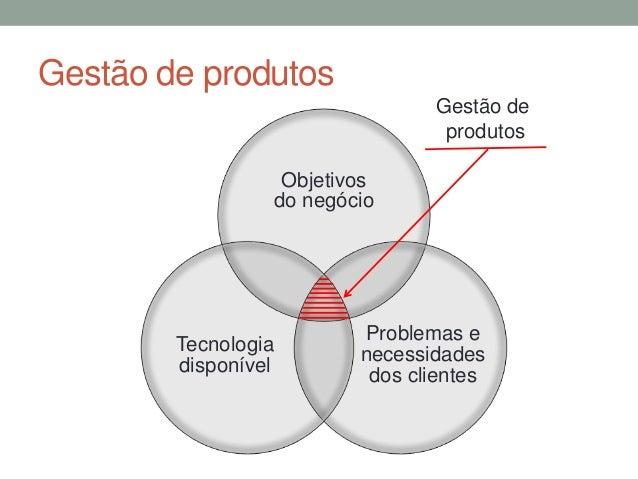 Gestão de produtos  Objetivos  do negócio  Problemas e  necessidades  dos clientes  Tecnologia  disponível  Gestão de  pro...
