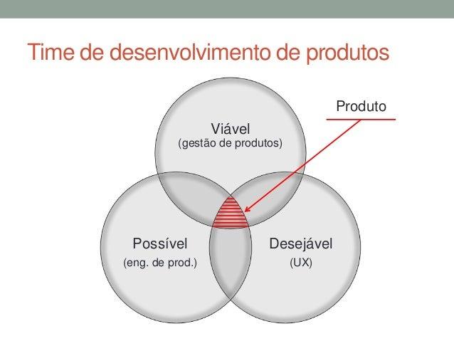 Time de desenvolvimento de produtos  Viável  (gestão de produtos)  Desejável  (UX)  Possível  (eng. de prod.)  Produto