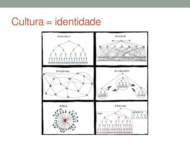 Cultura = identidade