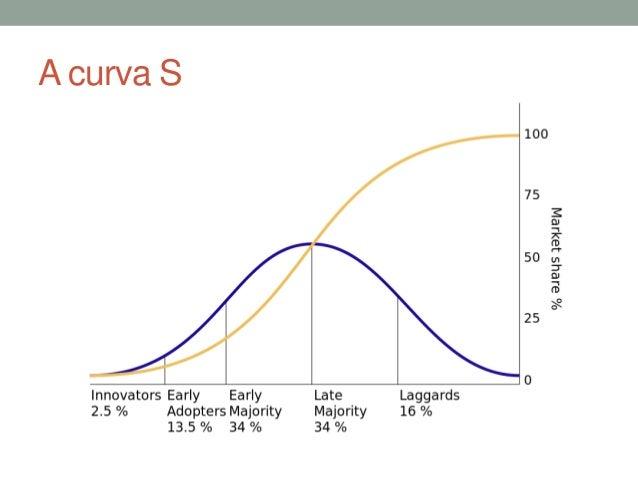 A curva S  ?