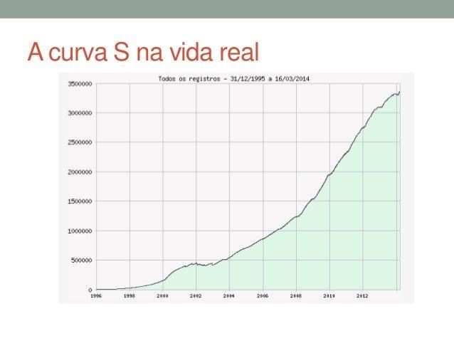 A curva S na vida real