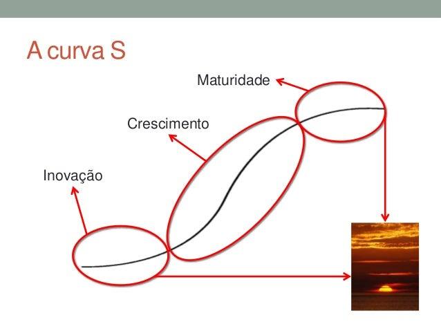 A curva S  Inovação  Maturidade  Crescimento