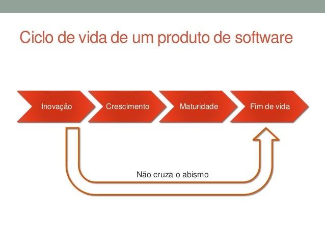 Ciclo de vida de um produto de software  Inovação Crescimento Maturidade Fim de vida  Não cruza o abismo