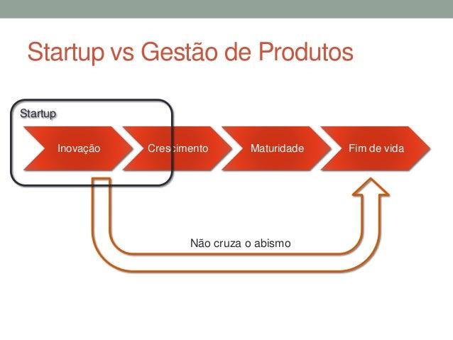 Startup vs Gestão de Produtos  Inovação Crescimento Maturidade Fim de vida  Não cruza o abismo  Startup