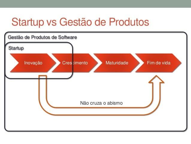 Startup vs Gestão de Produtos  Gestão de Produtos de Software  Inovação Crescimento Maturidade Fim de vida  Não cruza o ab...
