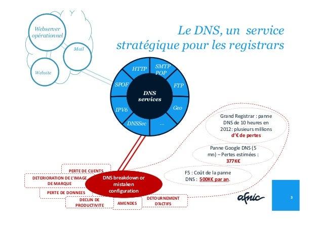 Le DNS, un service stratégique pour les registrars 3 DNS services HTTP IPV6 Geo SMTP POP FTP DNSSec Grand Registrar : pann...