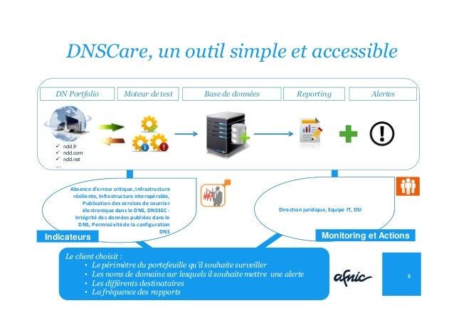 DNSCare, un outil simple et accessible 5 Moteur de test Base de données Reporting ndd.fr ndd.com ndd.net …. DN Portfolio A...