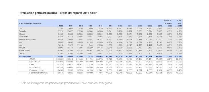 Producción petrolera mundial · Cifras del reporte 2011 de BP                                                              ...