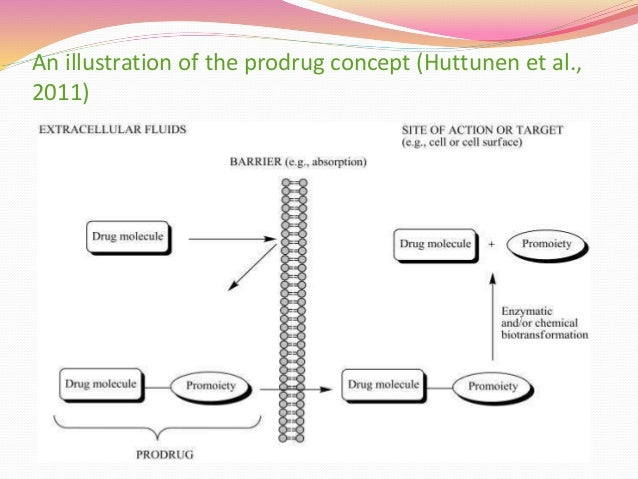 Objectives of prodrug design  Pharmaceutical objective - improved solubility (chloramphenicol succinate ester) - improved...