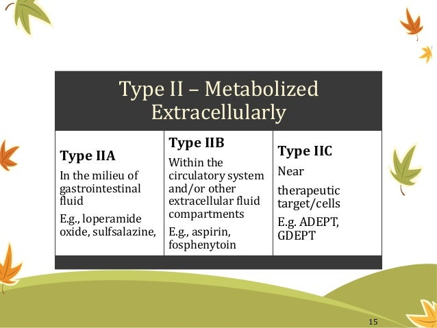 Type II – Metabolized Extracellularly Type IIA In the milieu of gastrointestinal fluid E.g., loperamide oxide, sulfsalazin...