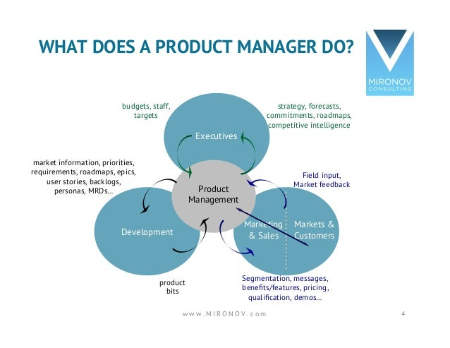 what does a product manager