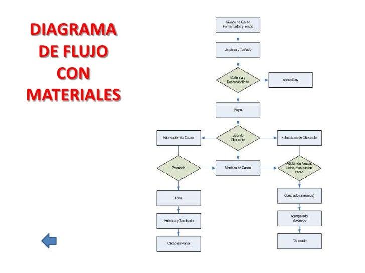 Produccin de chocolate diagrama de flujo con materiales ccuart Image collections