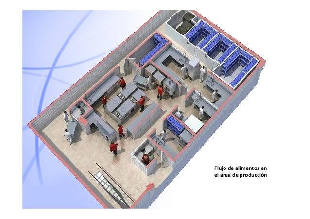 Comedores industriales planos