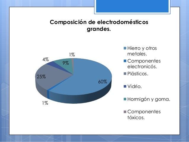 60% 1% 25% 4% 9% 1% Composición de electrodomésticos grandes. Hierro y otros metales. Componentes electronicós. Plásticos....