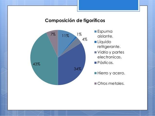 11% 1% 4% 34% 43% 7% Composición de figoríficos Espuma aislante. Líquido refrigerante. Vidrio y partes electronicas. Pásti...