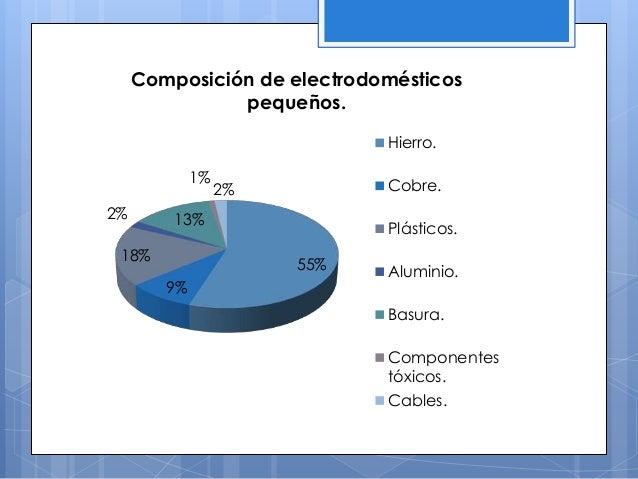 55% 9% 18% 2% 13% 1% 2% Composición de electrodomésticos pequeños. Hierro. Cobre. Plásticos. Aluminio. Basura. Componentes...