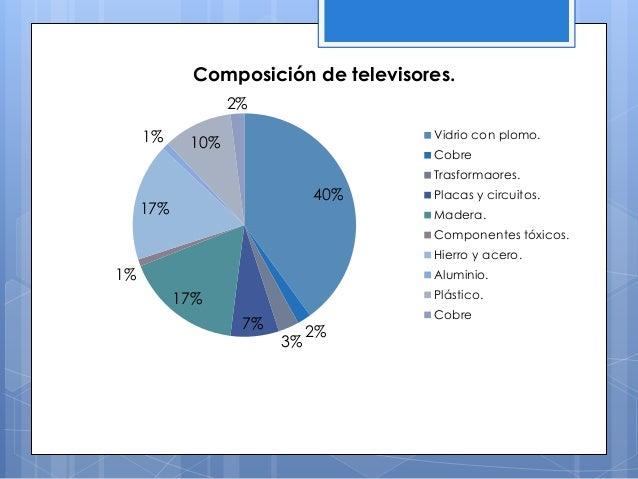 40% 2% 3% 7% 17% 1% 17% 1% 10% 2% Composición de televisores. Vidrio con plomo. Cobre Trasformaores. Placas y circuitos. M...